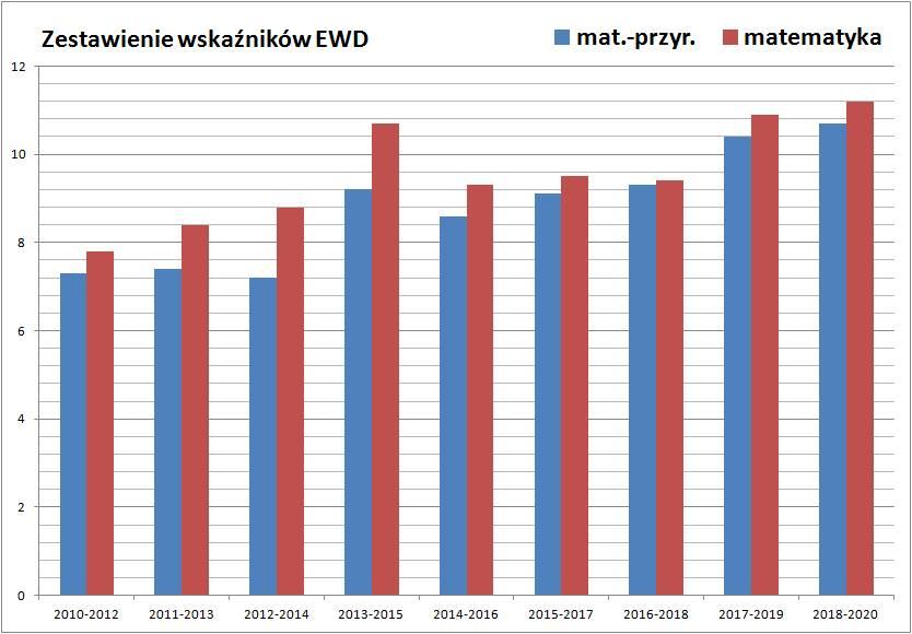 EWD ZSE-I